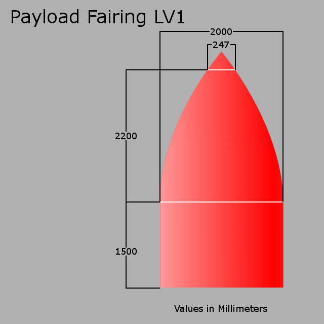 payload dimensions